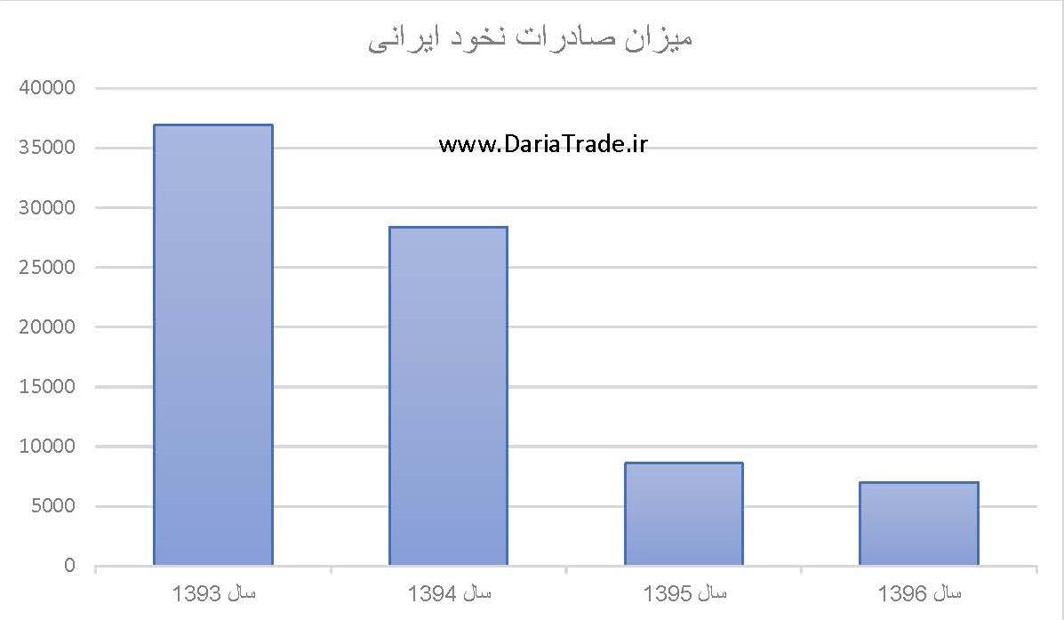 میزان صادرات نخود ایرانی