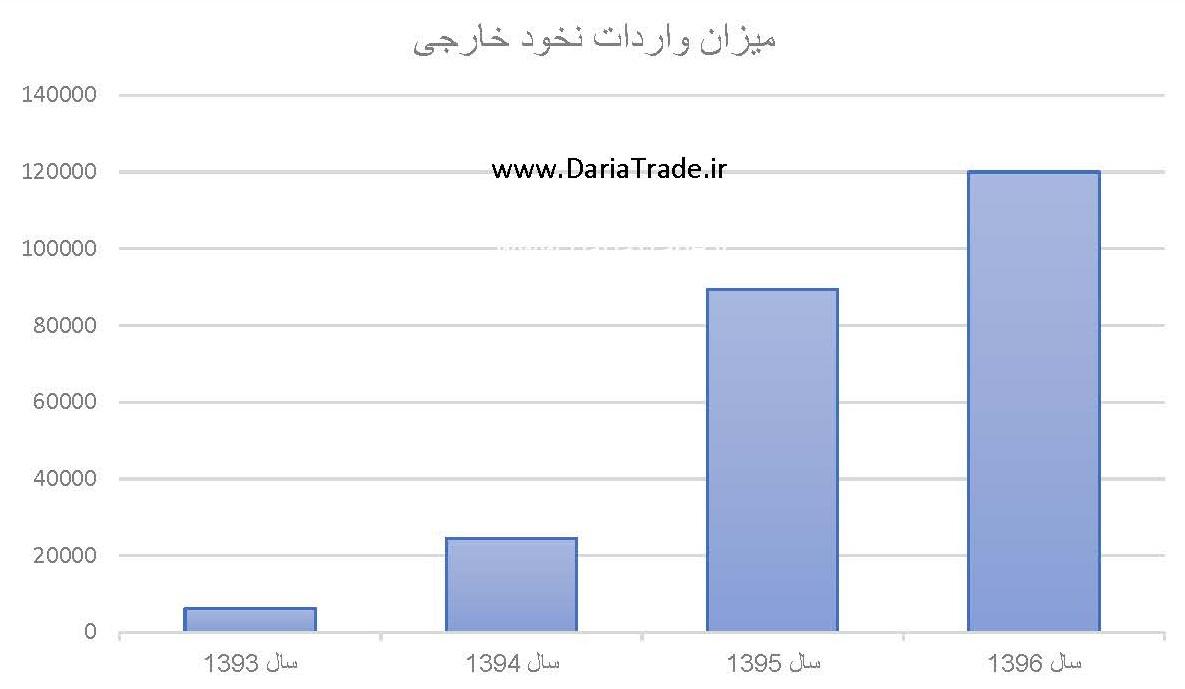 میزان واردات نخود خارجی
