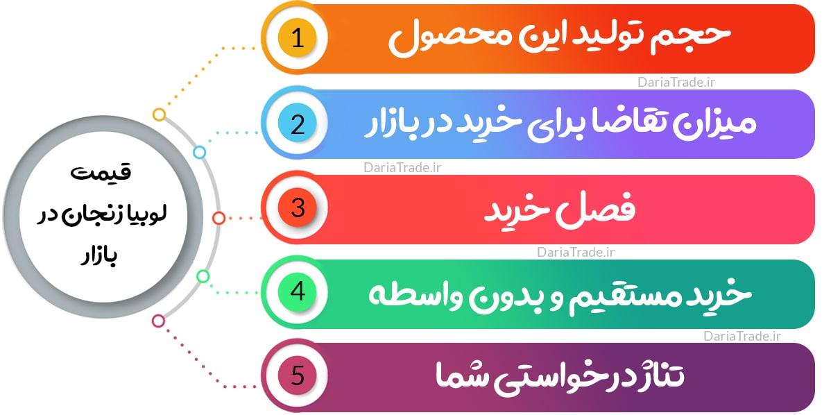 قیمت روز لوبیا زنجان