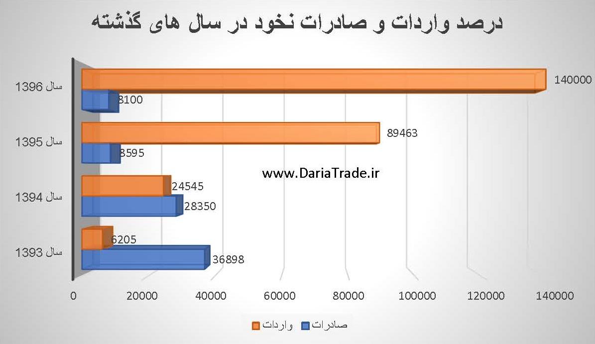 واردات و صادرات نخود در سال های گذشته
