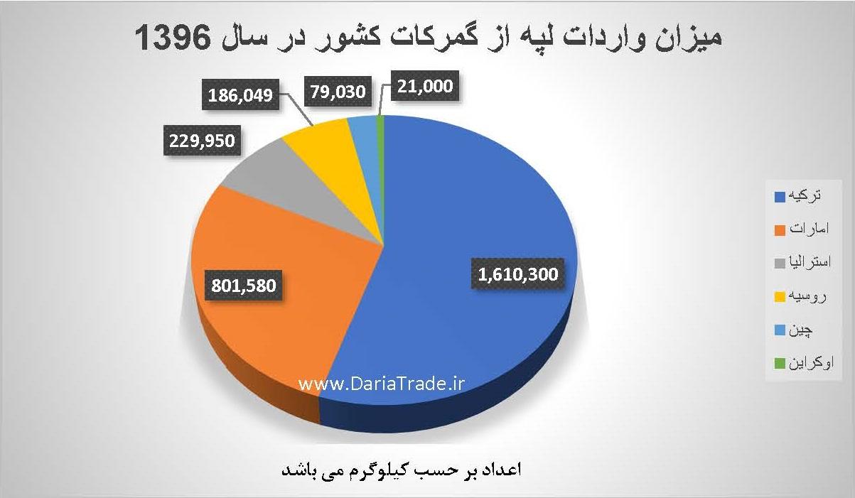 میزان واردات لپه