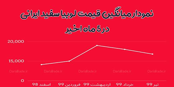 نمودار میانگین قیمت لوبیا سفید ایرانی