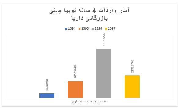 آمار واردات لوبیا چیتی