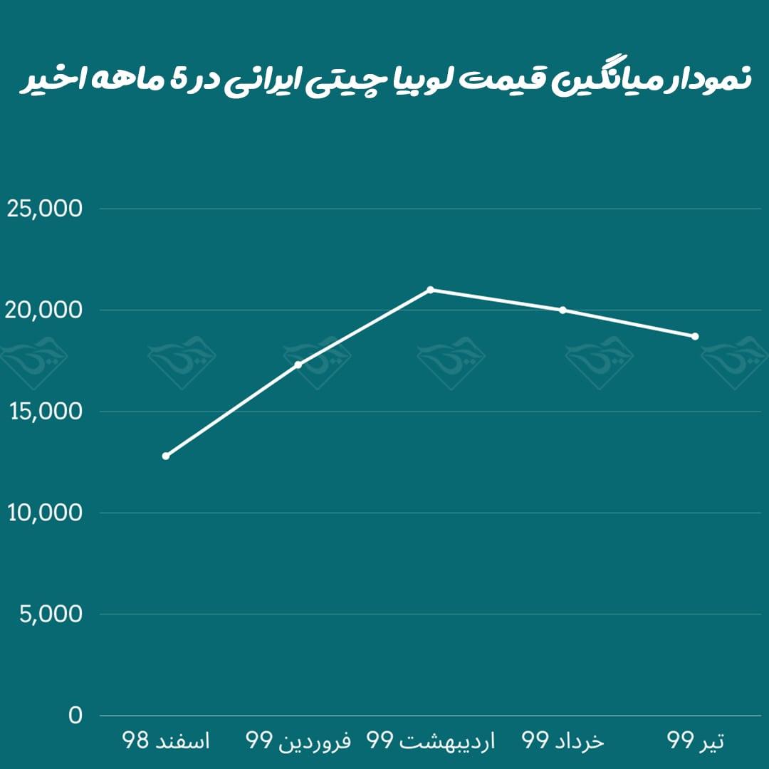 نمودار قیمت لوبیا چیتی ایرانی