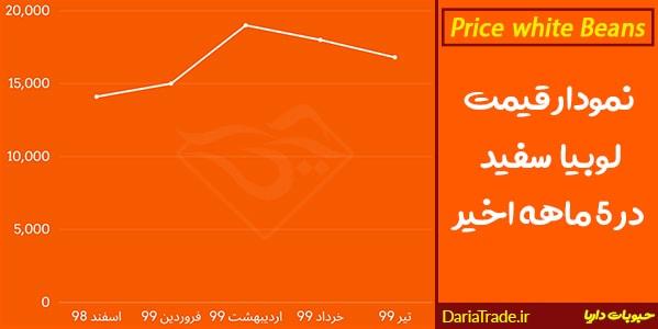 نمودار قیمت لوبیا سفید ایرانی