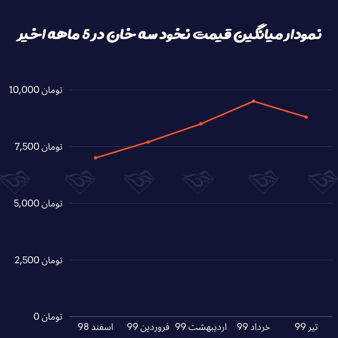 نمودار قیمت نخود کرمانشاه