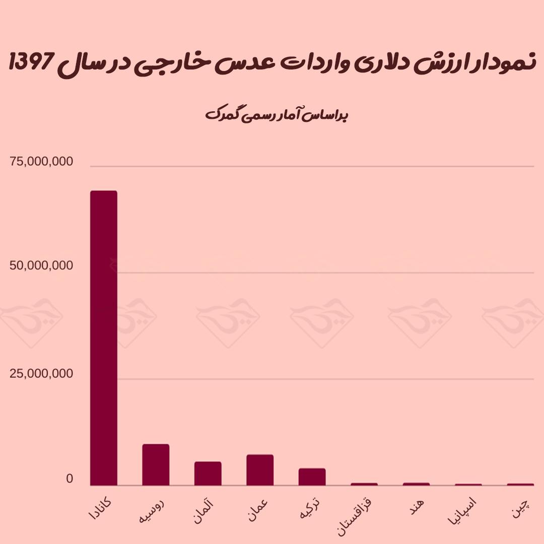 نمودار واردات عدس خارجی