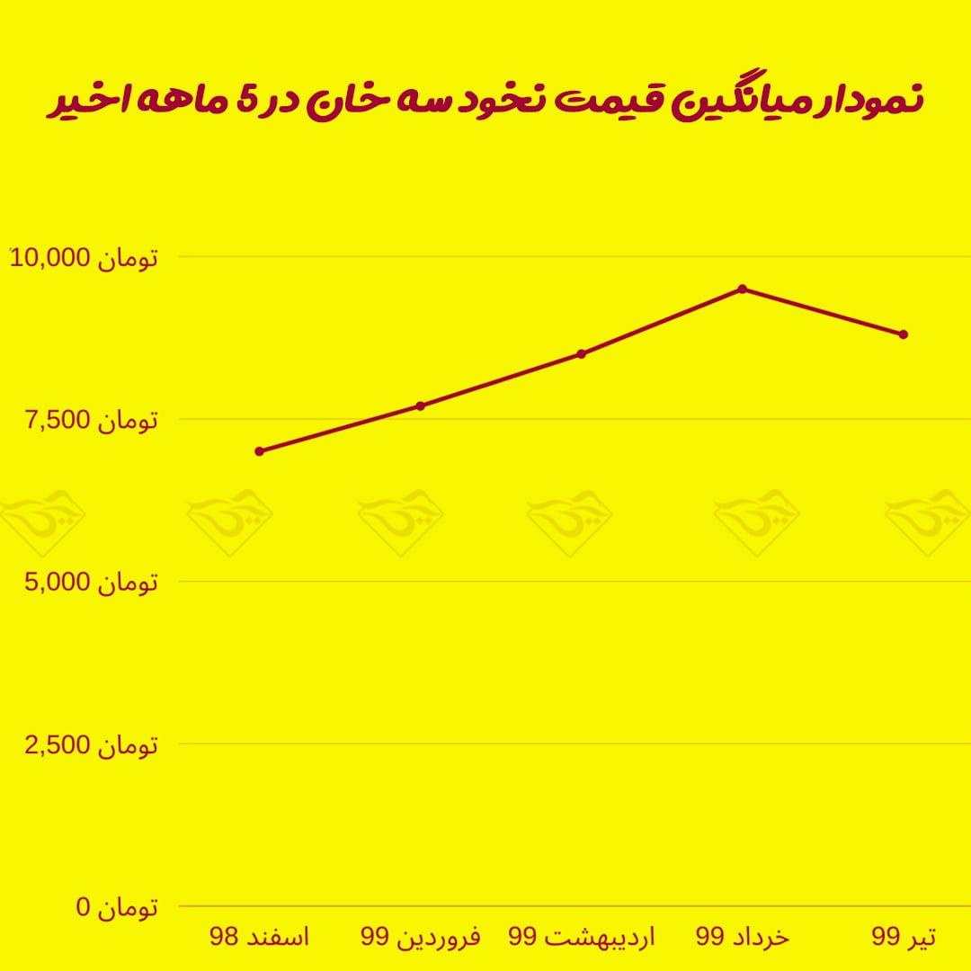 میانگین قیمت نخود سه خان کرمانشاه