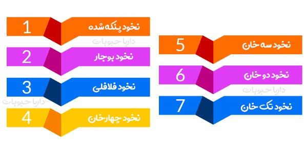خرید انواع نخود کرمانشاه