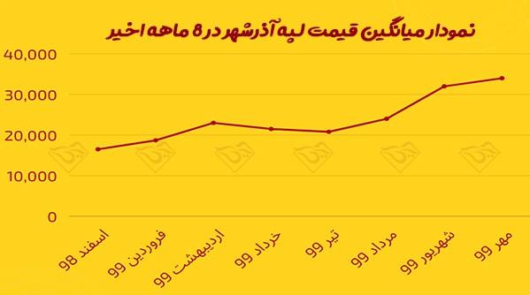 قیمت روز لپه ایرانی